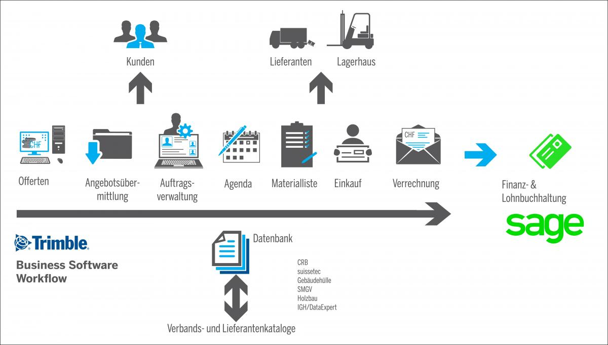 Business Software Workflow